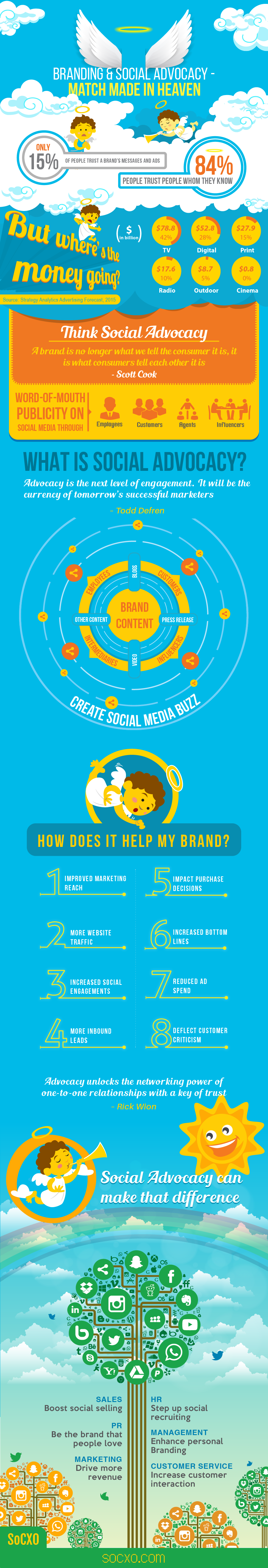 Inforgraphics Branding and Social Advocacy