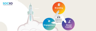 Employee Engagement,employee advocacy,Brand Loyalty,Facebook