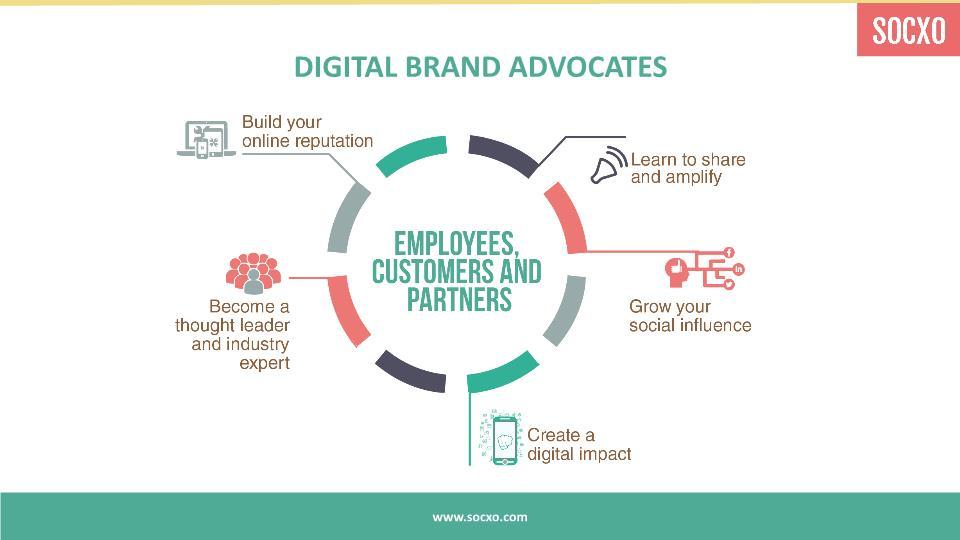 Digital Brand Advocates