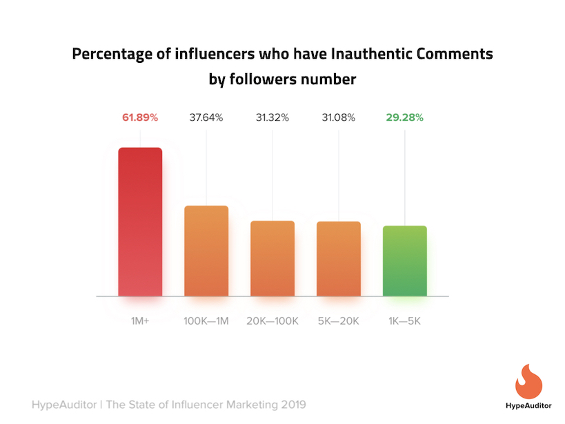 Nano Influencers Comments
