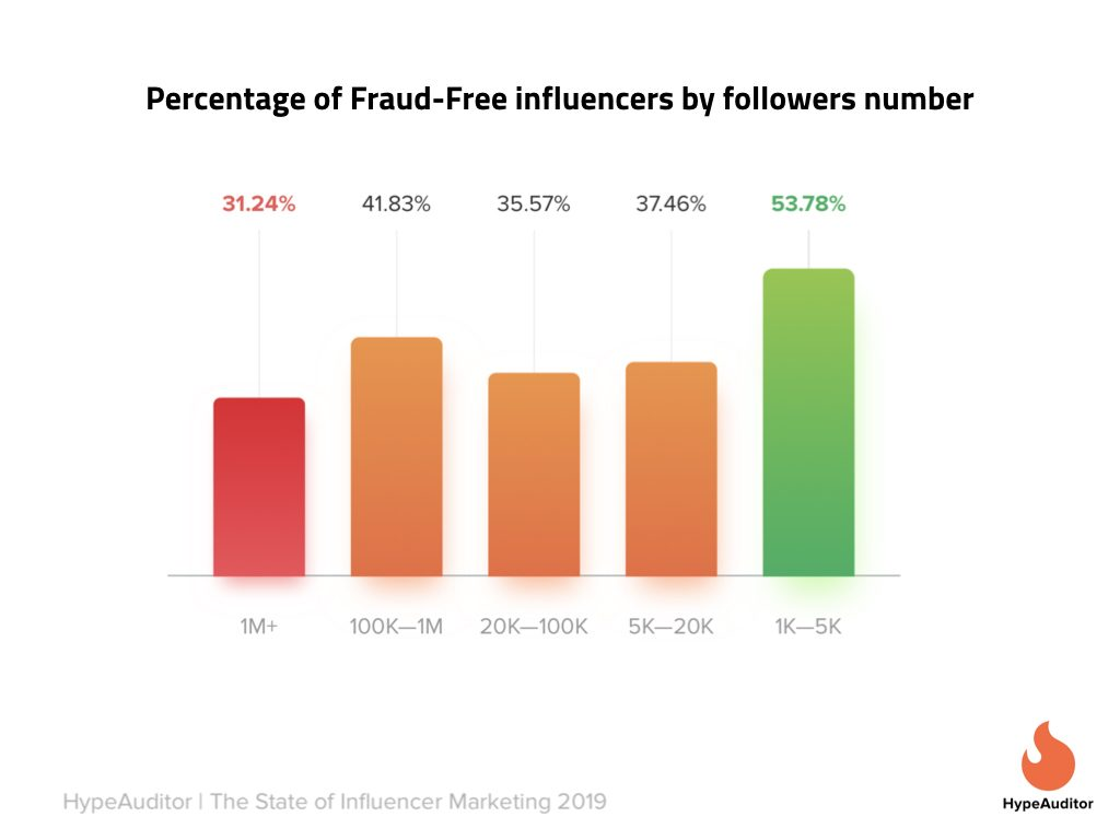 Nano Influencers Fraud free