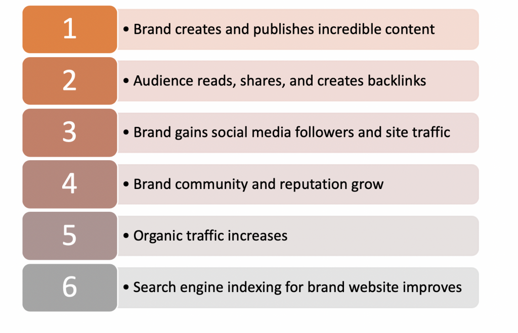 SEO and Brand Advocacy