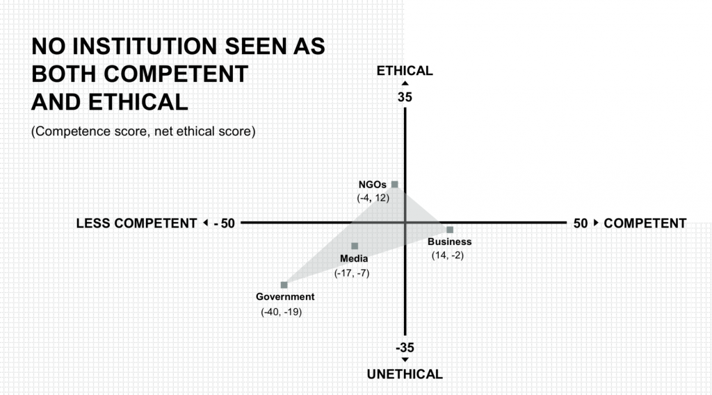 Edelman Trust Barometer 2020. Competent and Ethical.