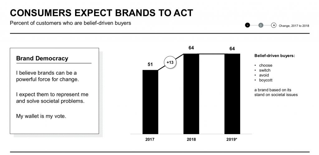 Brand Democracy. Edelman Trust Barometer 2020.