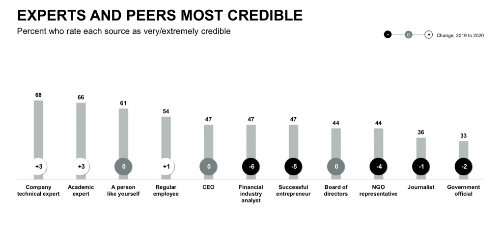Experts most credible. Edelman Trust Barometer 2020