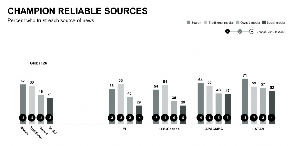 Reliable Information Sources. Edelman Trust Barometer 2020.