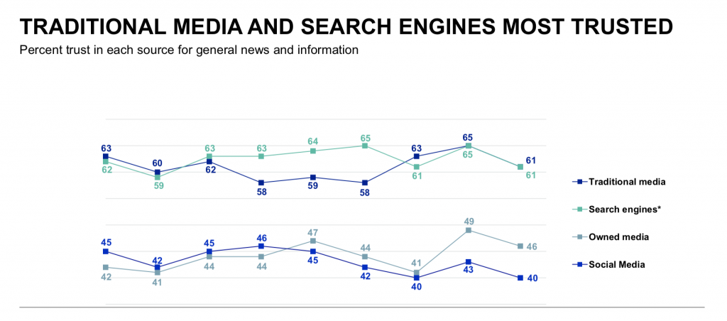 Traditional media and search. EdelmanTrust Barometer 2020.